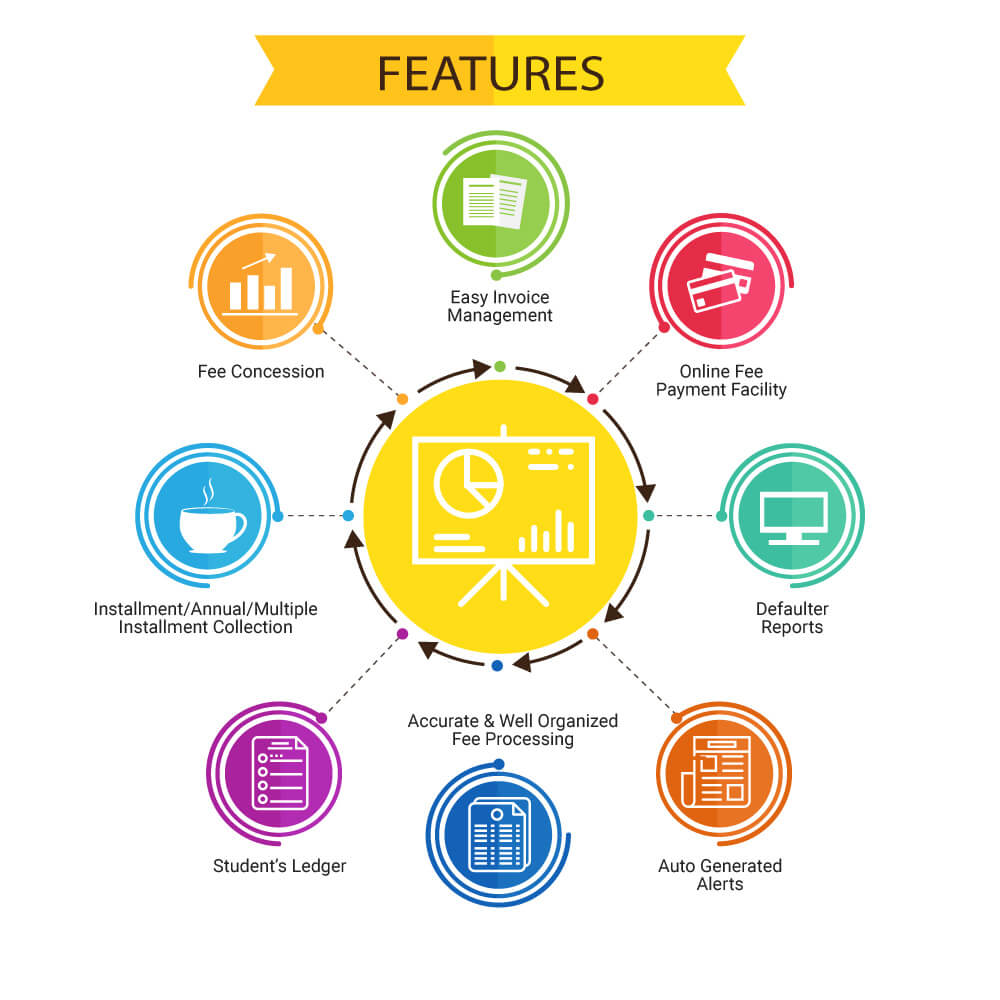 school fees collection software Schools fees collection management software automatically calculates the pending fees, deductions and concessions if any applicable to the selected student send instant sms about fee receipt.