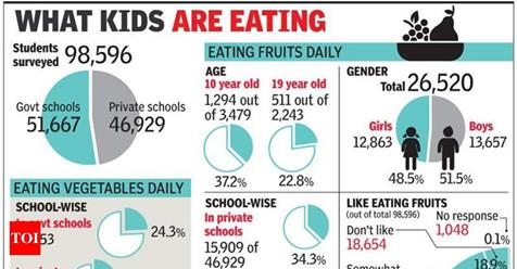 Are School Kids Eating Healthy? Not Really: Survey